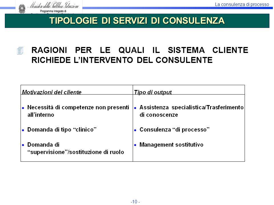 La consulenza di processo -10 - TIPOLOGIE DI SERVIZI DI CONSULENZA 4RAGIONI PER LE QUALI IL SISTEMA CLIENTE RICHIEDE LINTERVENTO DEL CONSULENTE