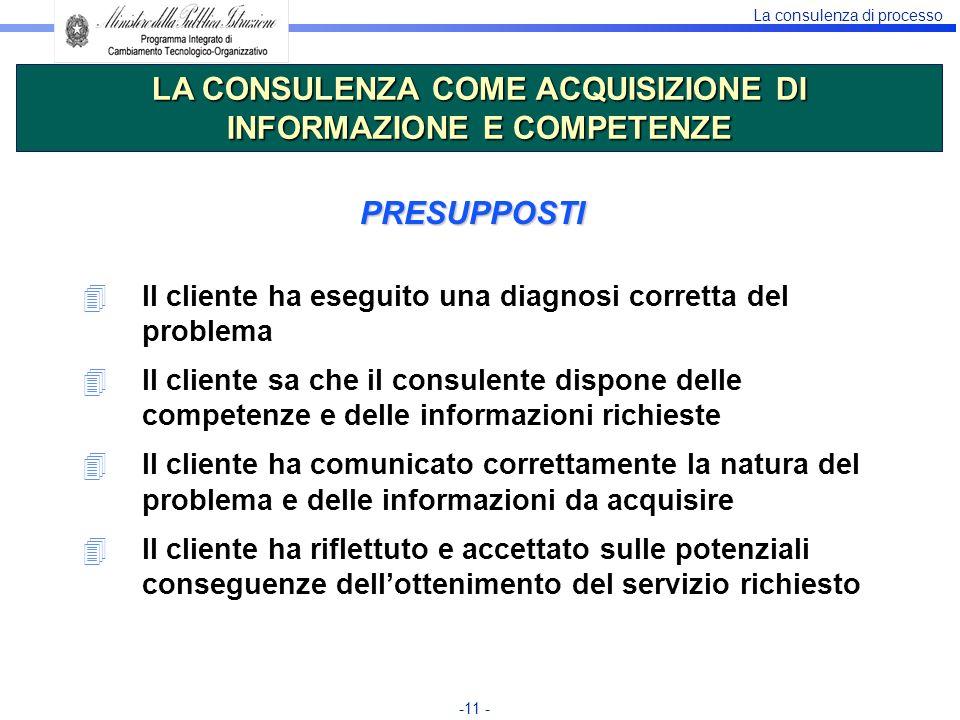 La consulenza di processo -11 - PRESUPPOSTI 4Il cliente ha eseguito una diagnosi corretta del problema 4Il cliente sa che il consulente dispone delle