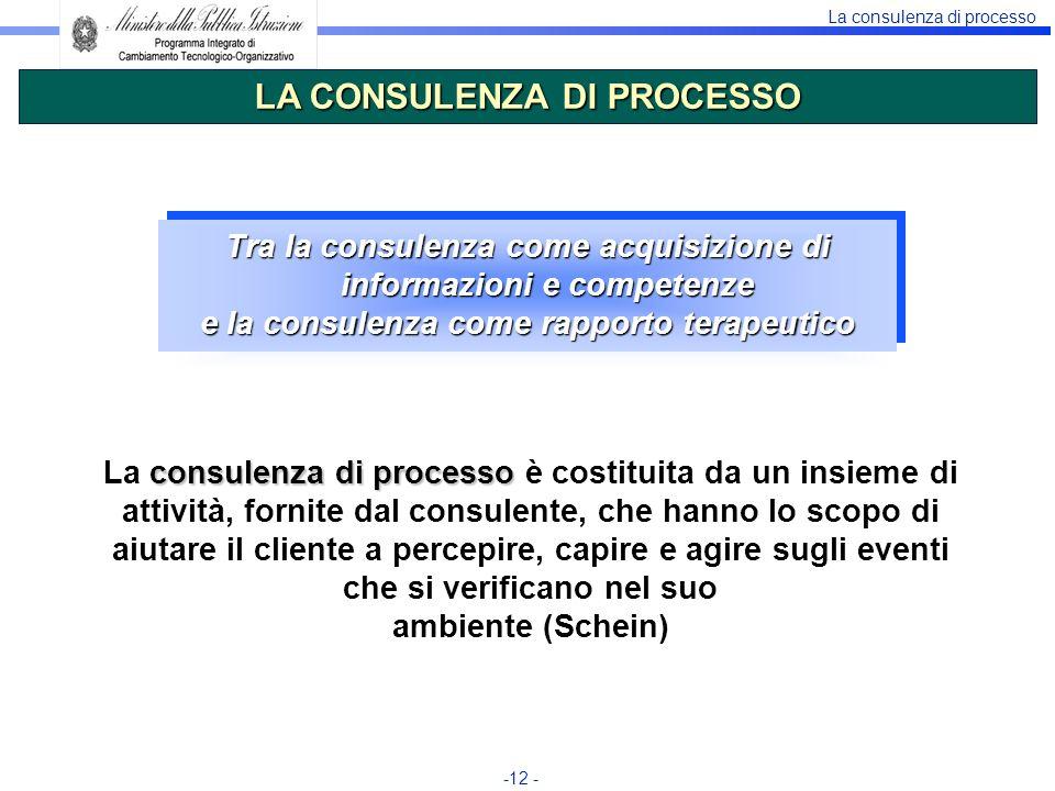 La consulenza di processo -12 - Tra la consulenza come acquisizione di informazioni e competenze e la consulenza come rapporto terapeutico Tra la cons