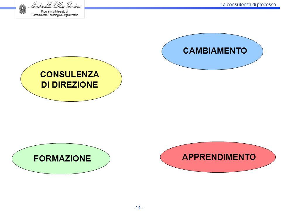 La consulenza di processo -14 - FORMAZIONE CAMBIAMENTO APPRENDIMENTO CONSULENZA DI DIREZIONE