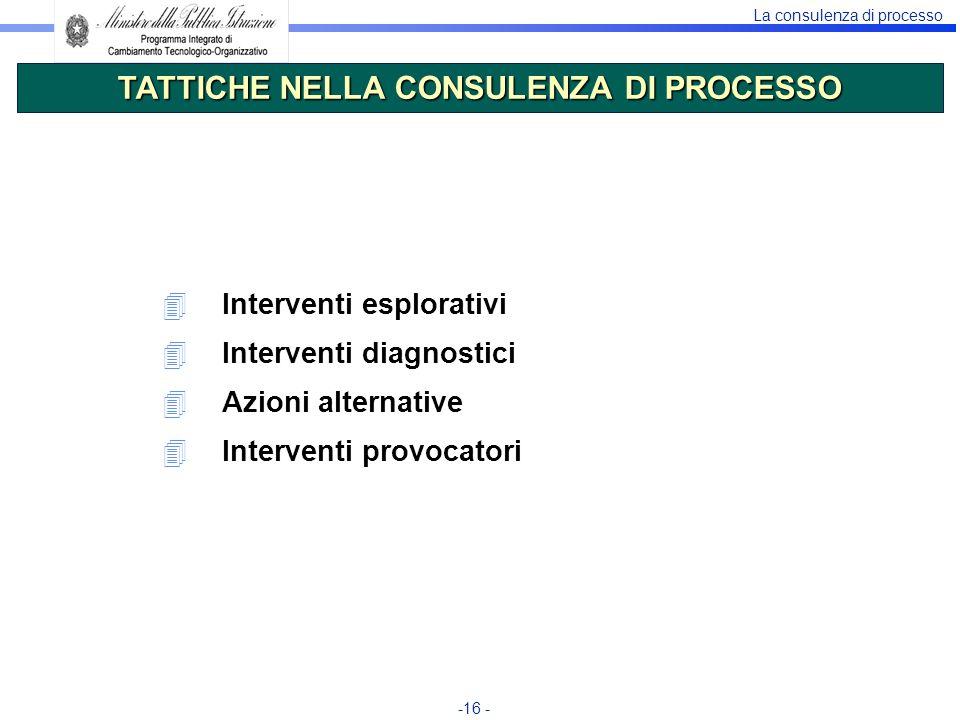 La consulenza di processo -16 - 4Interventi esplorativi 4Interventi diagnostici 4Azioni alternative 4Interventi provocatori TATTICHE NELLA CONSULENZA
