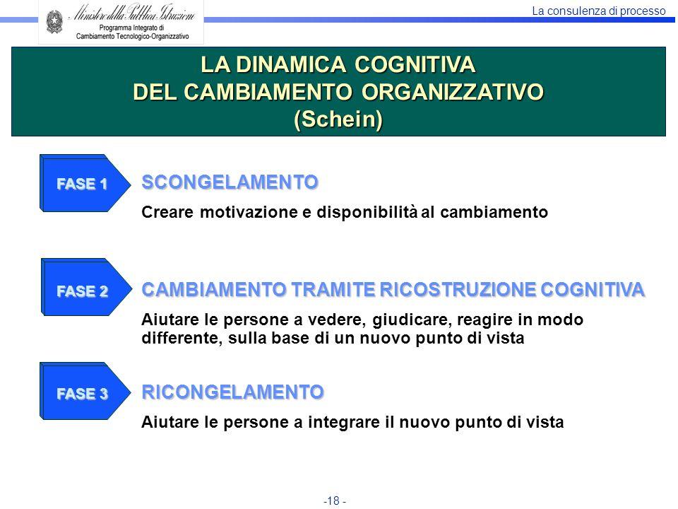 La consulenza di processo -18 - FASE 1 SCONGELAMENTO Creare motivazione e disponibilità al cambiamento FASE 2 CAMBIAMENTO TRAMITE RICOSTRUZIONE COGNIT