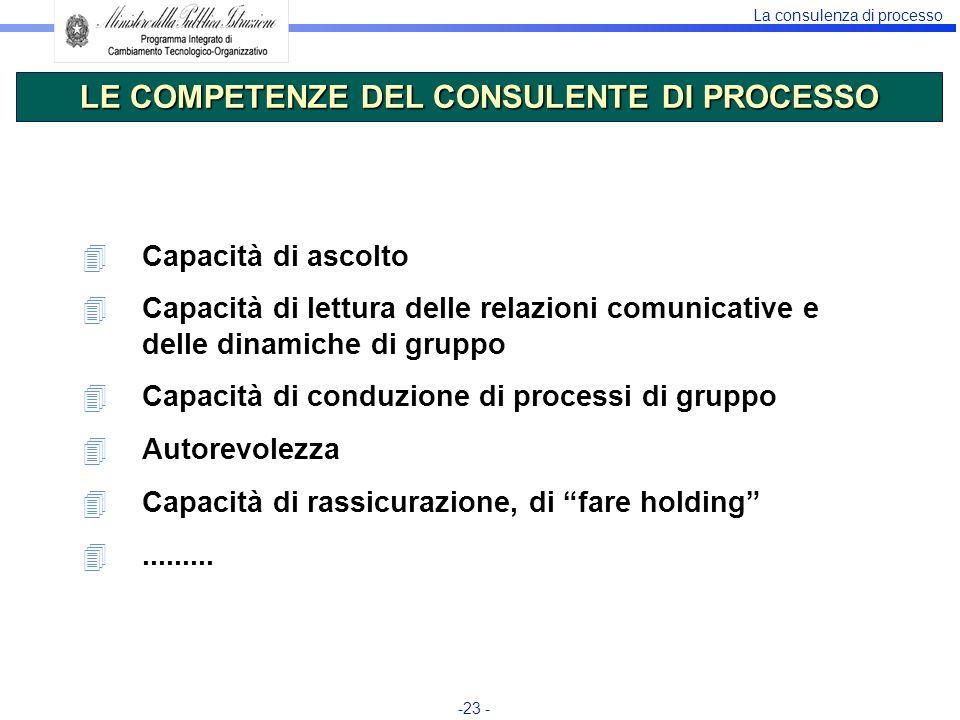 La consulenza di processo -23 - 4Capacità di ascolto 4Capacità di lettura delle relazioni comunicative e delle dinamiche di gruppo 4Capacità di conduz