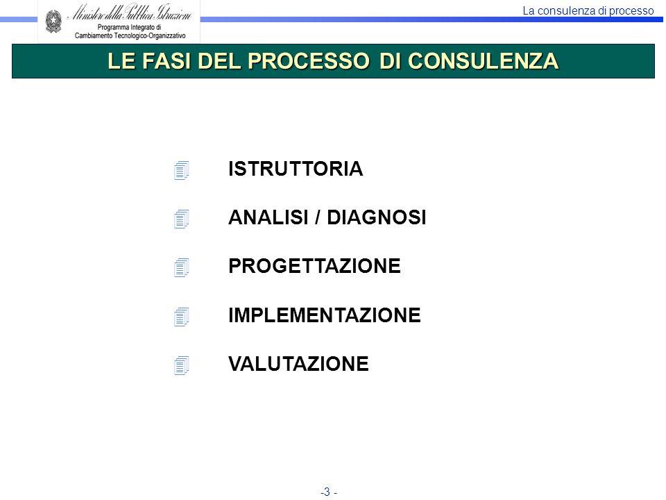 La consulenza di processo -3 - 4ISTRUTTORIA 4ANALISI / DIAGNOSI 4PROGETTAZIONE 4IMPLEMENTAZIONE 4VALUTAZIONE LE FASI DEL PROCESSO DI CONSULENZA