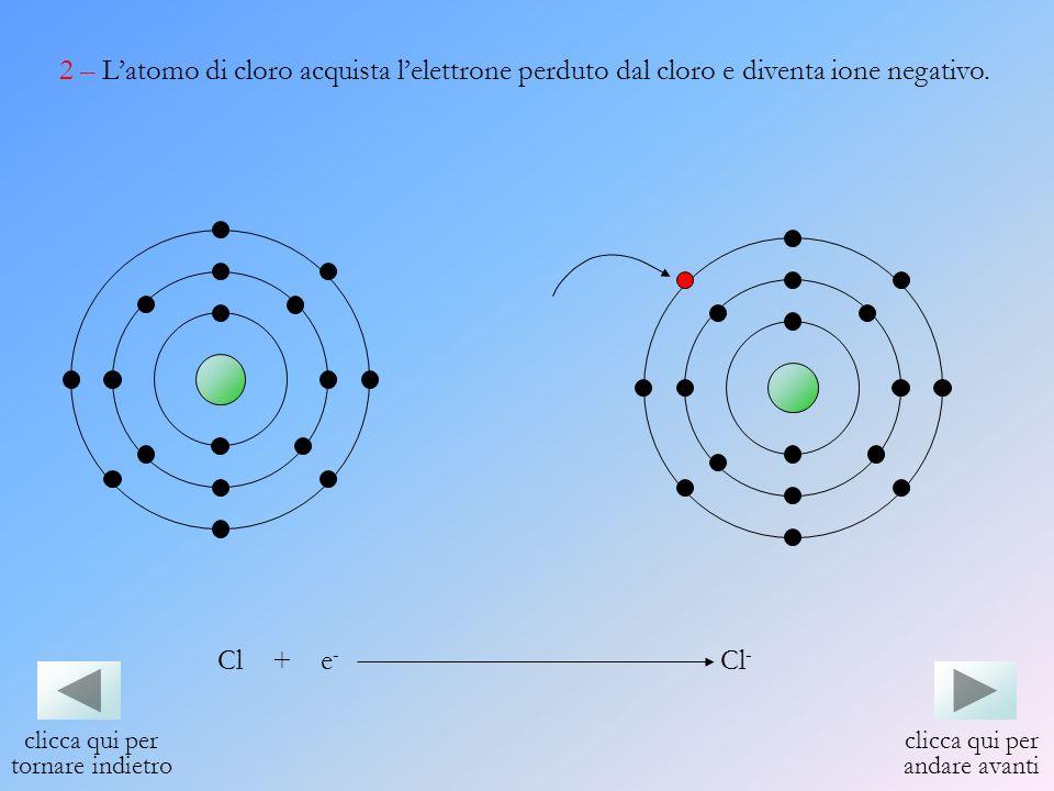 2 – Latomo di cloro acquista lelettrone perduto dal cloro e diventa ione negativo. Cl + e - Cl - clicca qui per andare avanti clicca qui per tornare i