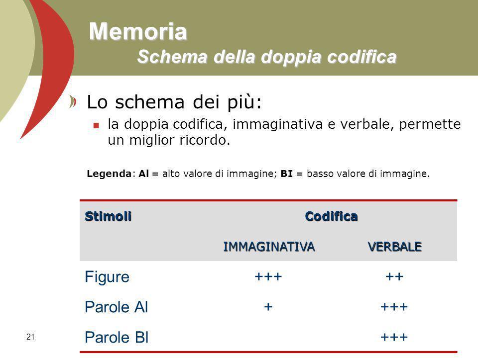 21 Memoria Schema della doppia codifica Lo schema dei più: la doppia codifica, immaginativa e verbale, permette un miglior ricordo. Legenda: Al = alto