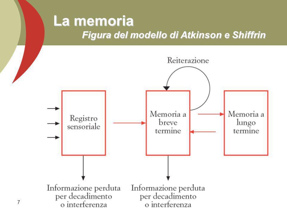 7 La memoria Figura del modello di Atkinson e Shiffrin