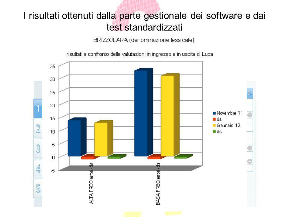 I risultati ottenuti dalla parte gestionale dei software e dai test standardizzati In che modo un tecnologia assistiva favorisce lapprendimento di un
