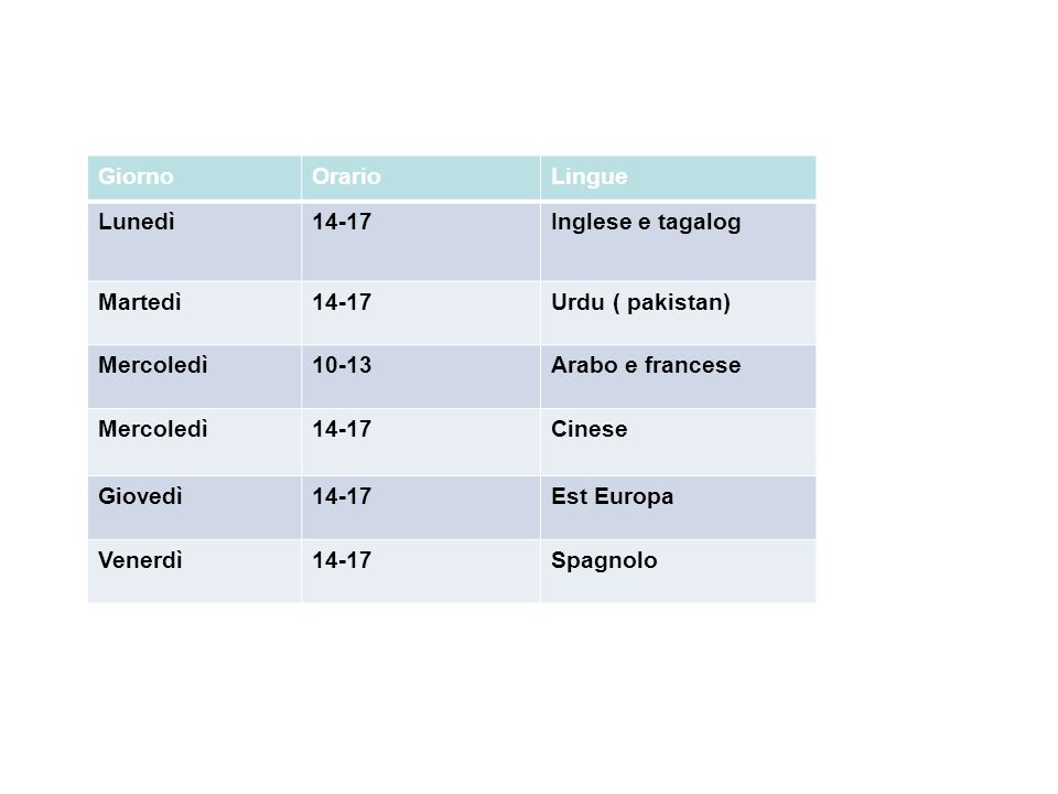 GiornoOrarioLingue Lunedì14-17Inglese e tagalog Martedì14-17Urdu ( pakistan) Mercoledì10-13Arabo e francese Mercoledì14-17Cinese Giovedì14-17Est Europa Venerdì14-17Spagnolo