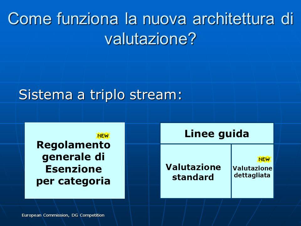 European Commission, DG Competition Come funziona la nuova architettura di valutazione? Sistema a triplo stream: Linee guida Regolamento generale di E