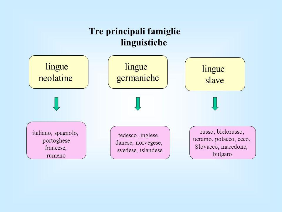 Tre principali famiglie linguistiche lingue neolatine lingue germaniche lingue slave italiano, spagnolo, portoghese francese, rumeno tedesco, inglese,