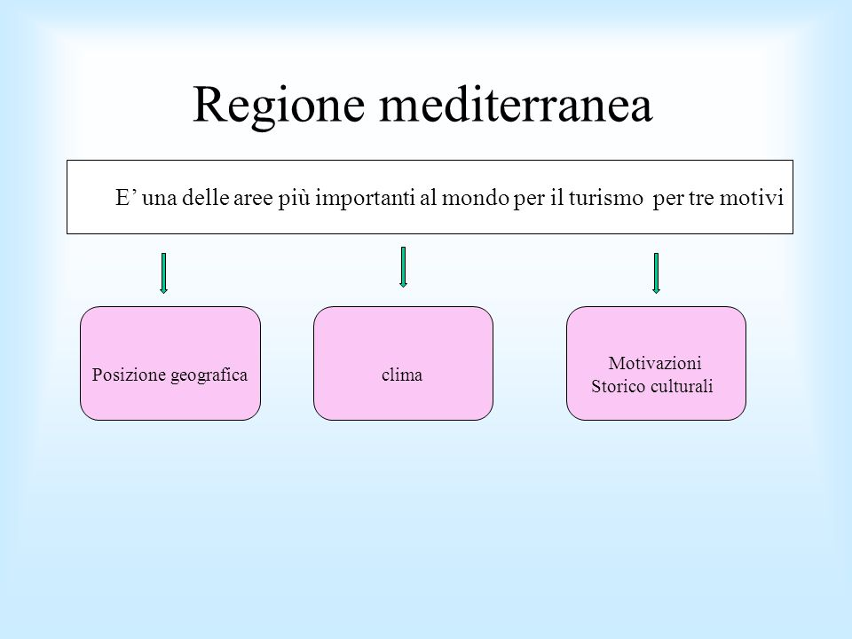 Regione mediterranea E una delle aree più importanti al mondo per il turismo per tre motivi Posizione geograficaclima Motivazioni Storico culturali