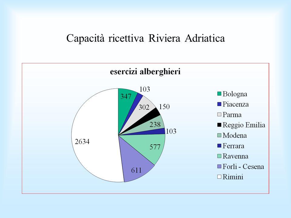 Capacità ricettiva Riviera Adriatica