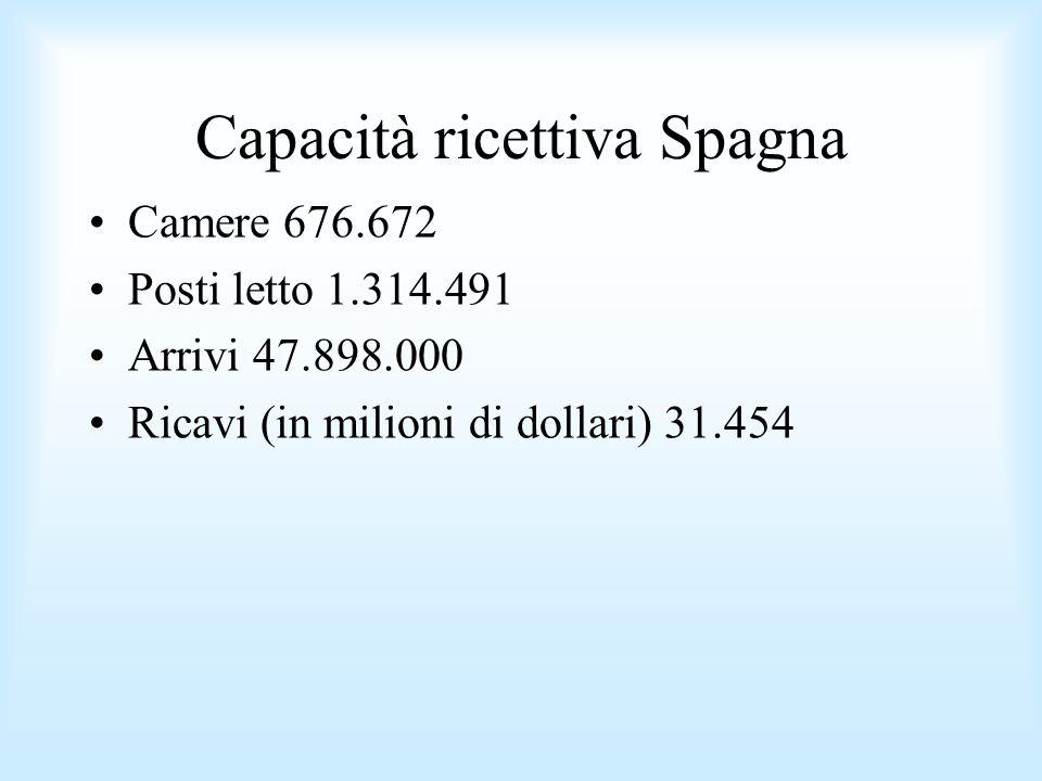 Capacità ricettiva Spagna Camere 676.672 Posti letto 1.314.491 Arrivi 47.898.000 Ricavi (in milioni di dollari) 31.454