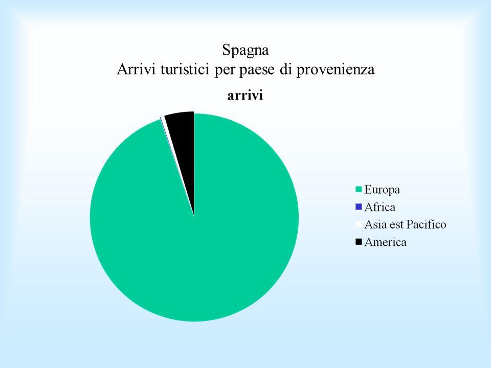 Spagna Arrivi turistici per paese di provenienza