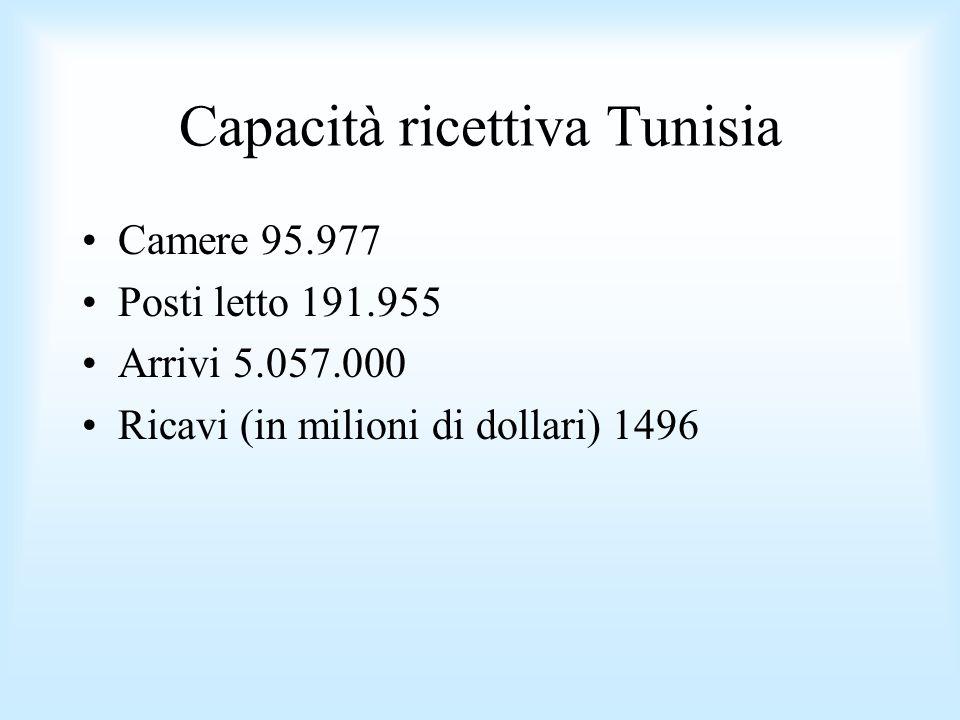 Capacità ricettiva Tunisia Camere 95.977 Posti letto 191.955 Arrivi 5.057.000 Ricavi (in milioni di dollari) 1496
