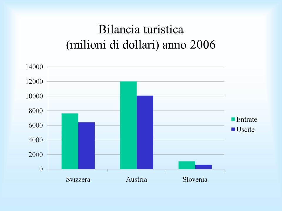 Bilancia turistica (milioni di dollari) anno 2006