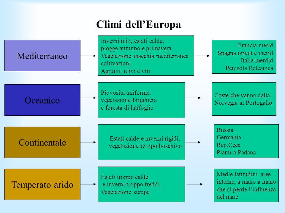 Climi dellEuropa Oceanico Mediterraneo Continentale Temperato arido Inverni miti, estati calde, piogge autunno e primavera Vegetazione macchia mediter