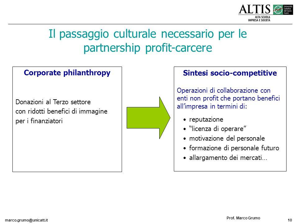 marco.grumo@unicatt.it10 Prof. Marco Grumo Corporate philanthropy Donazioni al Terzo settore con ridotti benefici di immagine per i finanziatori Sinte