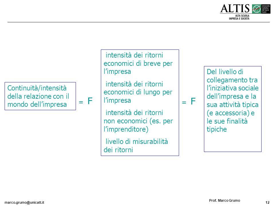 marco.grumo@unicatt.it12 Prof. Marco Grumo Continuità/intensità della relazione con il mondo dellimpresa intensità dei ritorni economici di breve per