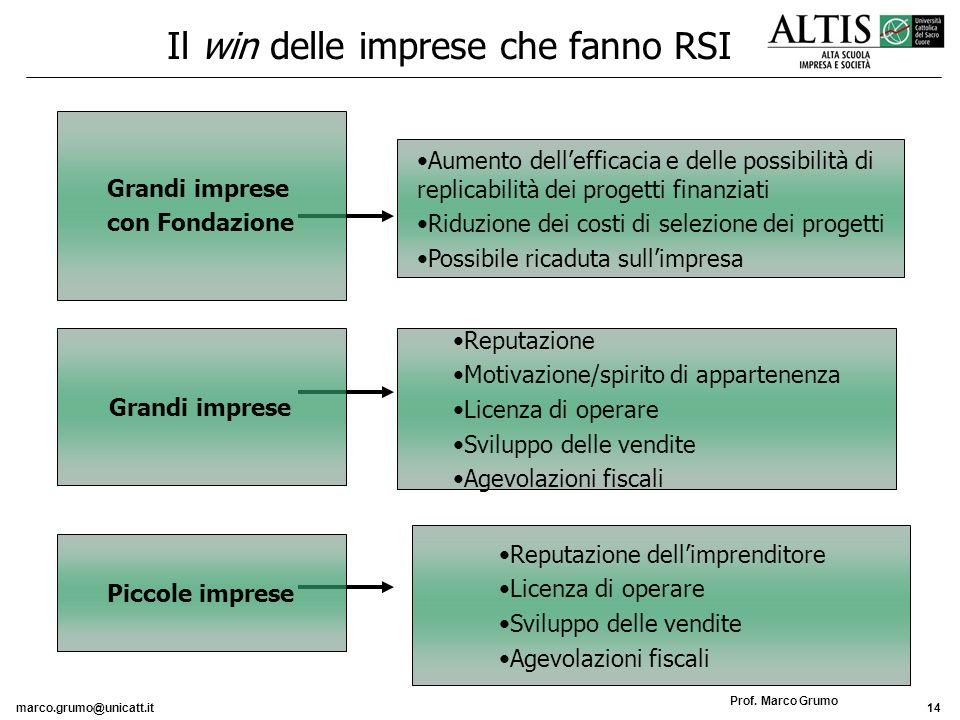 marco.grumo@unicatt.it14 Prof. Marco Grumo Il win delle imprese che fanno RSI Aumento dellefficacia e delle possibilità di replicabilità dei progetti