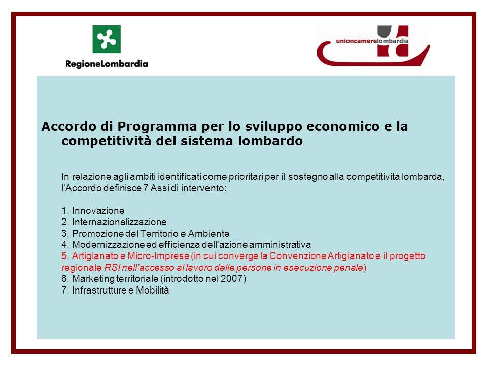 Accordo di Programma per lo sviluppo economico e la competitività del sistema lombardo In relazione agli ambiti identificati come prioritari per il sostegno alla competitività lombarda, lAccordo definisce 7 Assi di intervento: 1.