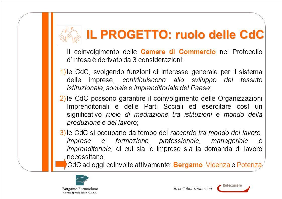 3 In collaborazione in collaborazione con IL PROGETTO: ruolo delle CdC Il coinvolgimento delle Camere di Commercio nel Protocollo dIntesa è derivato d