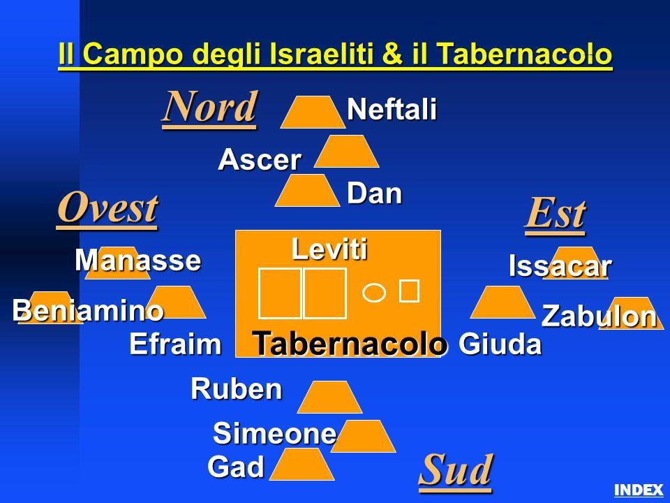 Il Campo degli Israeliti & il Tabernacolo Tabernacolo Giuda Est Sud Ovest Issacar Zabulon Ruben Simeone Gad Leviti Efraim Manasse Beniamino Dan Ascer