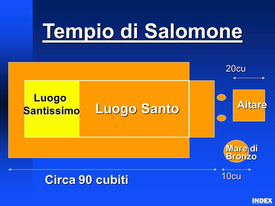 Tempio di Salomone Circa 90 cubiti LuogoSantissimo Luogo Santo 10cu Mare di Bronzo Altare 20cu Solomons Temple INDEX