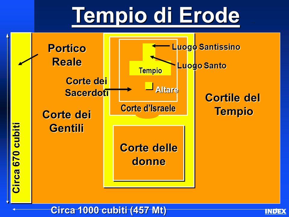 Tempio di Erode Herods Temple INDEX Circa 1000 cubiti (457 Mt) PorticoReale Altare Luogo Santo Luogo Santo Luogo Santissino Luogo Santissino Circa 670