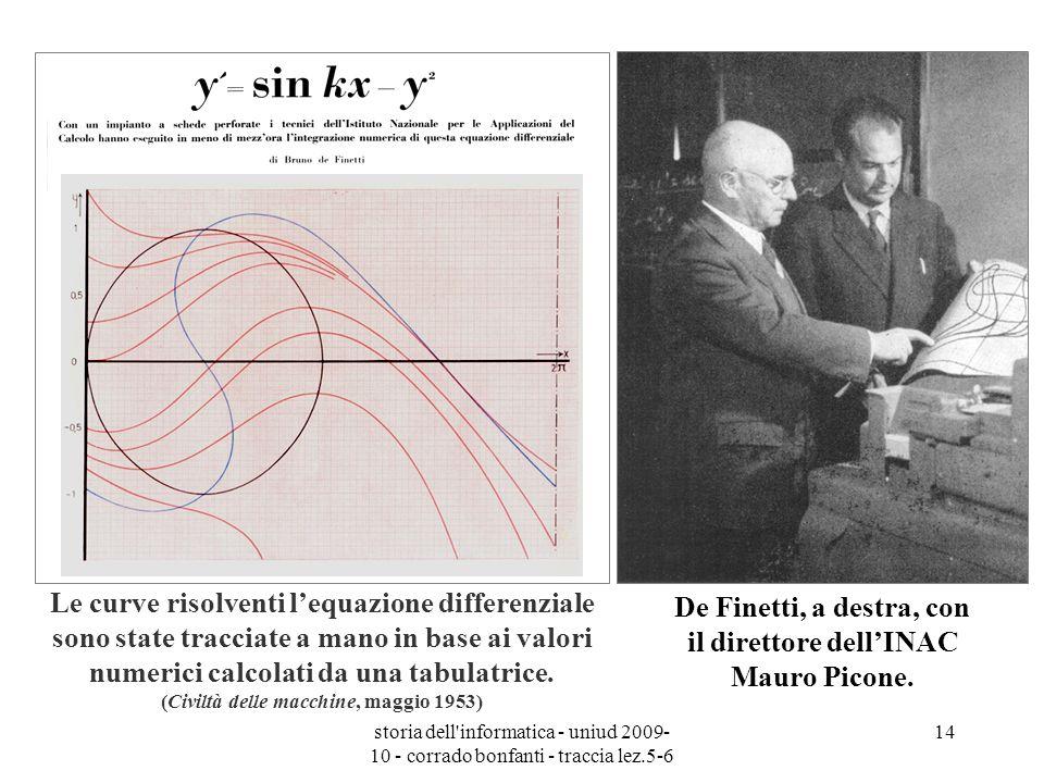 storia dell'informatica - uniud 2009- 10 - corrado bonfanti - traccia lez.5-6 14 Le curve risolventi lequazione differenziale sono state tracciate a m