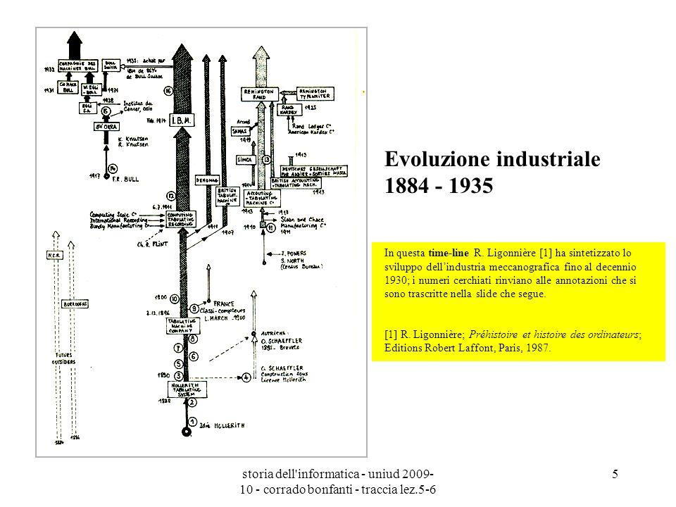 storia dell'informatica - uniud 2009- 10 - corrado bonfanti - traccia lez.5-6 5 Evoluzione industriale 1884 - 1935 In questa time-line R. Ligonnière [