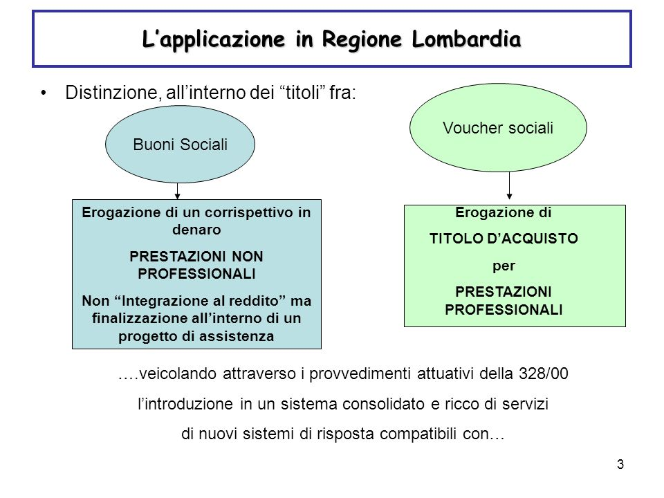 3 Lapplicazione in Regione Lombardia Distinzione, allinterno dei titoli fra: Buoni Sociali Voucher sociali Erogazione di un corrispettivo in denaro PR