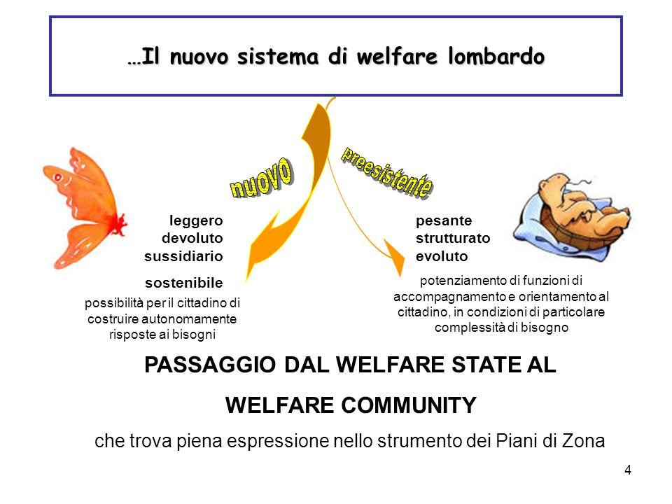 4 …Il nuovo sistema di welfare lombardo leggero devoluto sussidiario sostenibile possibilità per il cittadino di costruire autonomamente risposte ai b