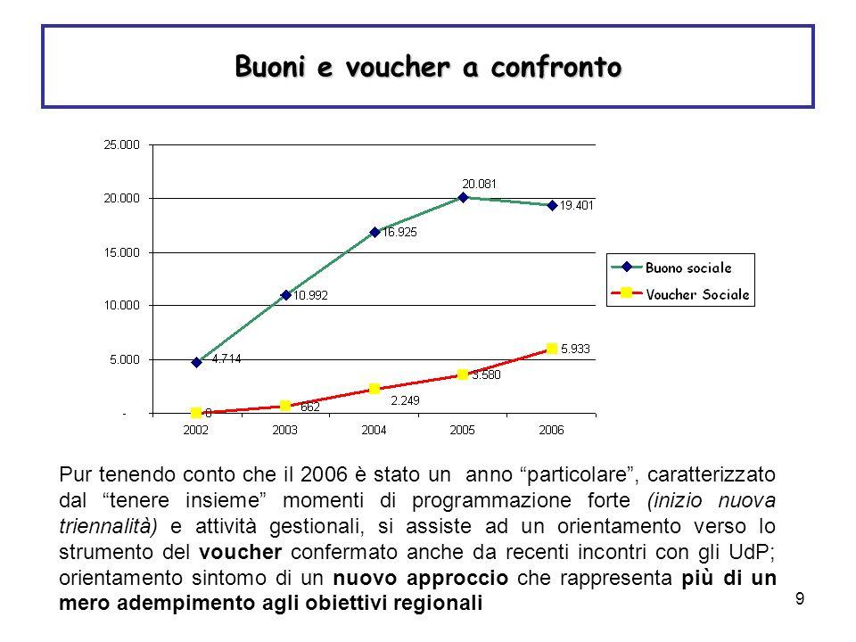 9 Buoni e voucher a confronto Pur tenendo conto che il 2006 è stato un anno particolare, caratterizzato dal tenere insieme momenti di programmazione f