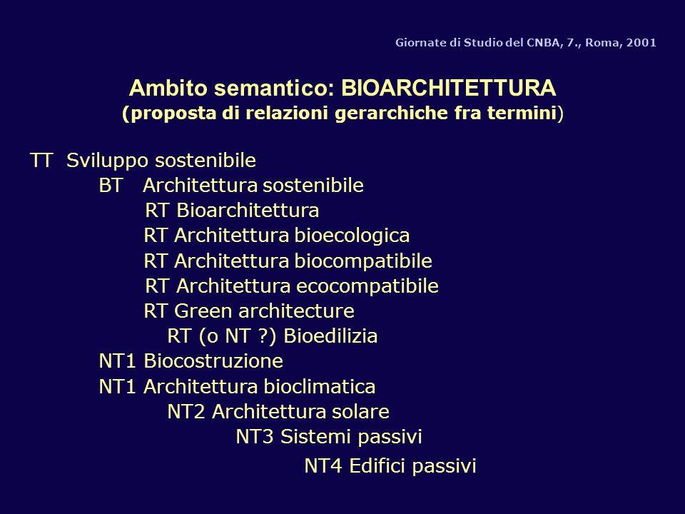 Giornate di Studio del CNBA, 7., Roma, 2001 Ambito semantico: BIOARCHITETTURA (proposta di relazioni gerarchiche fra termini) TT Sviluppo sostenibile BT Architettura sostenibile RT Bioarchitettura RT Architettura bioecologica RT Architettura biocompatibile RT Architettura ecocompatibile RT Green architecture RT (o NT ) Bioedilizia NT1 Biocostruzione NT1 Architettura bioclimatica NT2 Architettura solare NT3 Sistemi passivi NT4 Edifici passivi