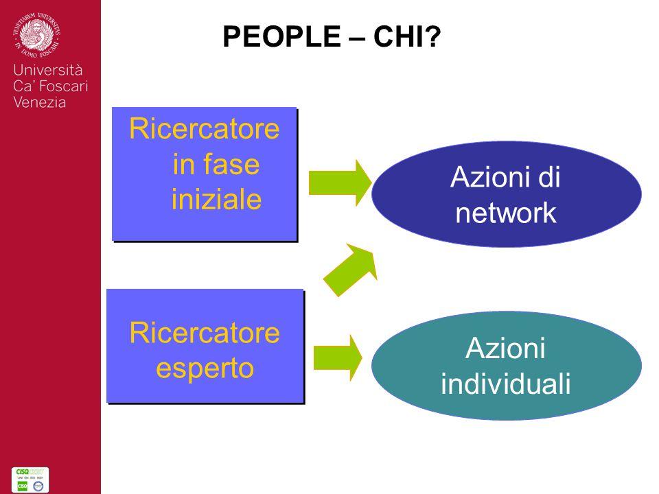 Azioni di network Azioni individuali Ricercatore esperto Ricercatore in fase iniziale PEOPLE – CHI?