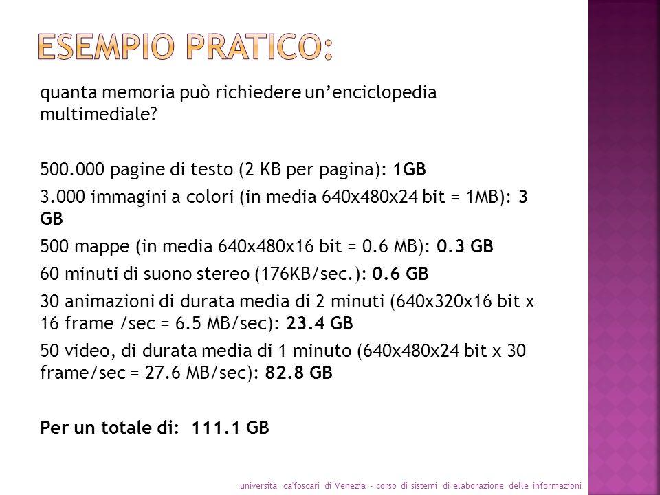 quanta memoria può richiedere unenciclopedia multimediale? 500.000 pagine di testo (2 KB per pagina): 1GB 3.000 immagini a colori (in media 640x480x24