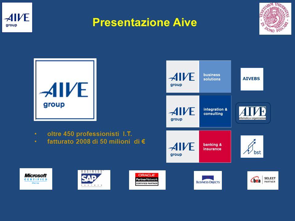 Presentazione Aive oltre 450 professionisti I.T. fatturato 2008 di 50 milioni di