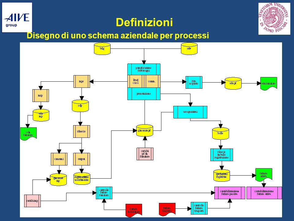 Definizioni Disegno di uno schema aziendale per processi