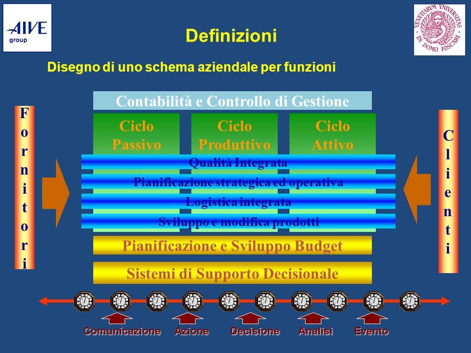 Definizioni Disegno di uno schema aziendale per funzioni Contabilità e Controllo di Gestione Ciclo Passivo Ciclo Produttivo Ciclo Attivo Qualità Integ