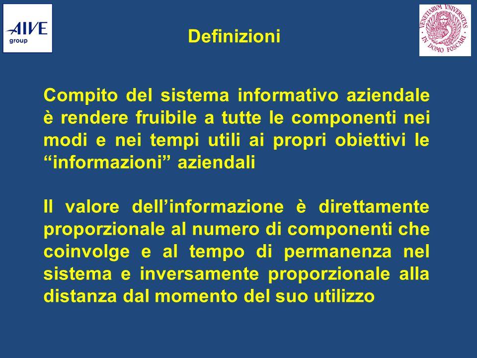 Definizioni Compito del sistema informativo aziendale è rendere fruibile a tutte le componenti nei modi e nei tempi utili ai propri obiettivi le infor