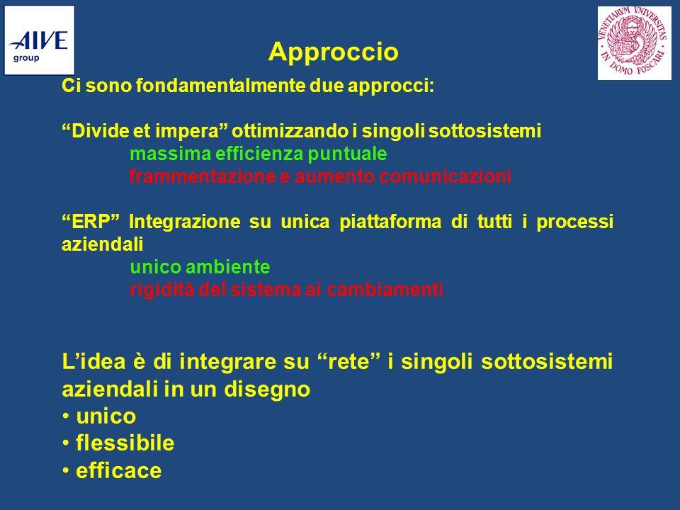 Approccio Ci sono fondamentalmente due approcci: Divide et impera ottimizzando i singoli sottosistemi massima efficienza puntuale frammentazione e aum