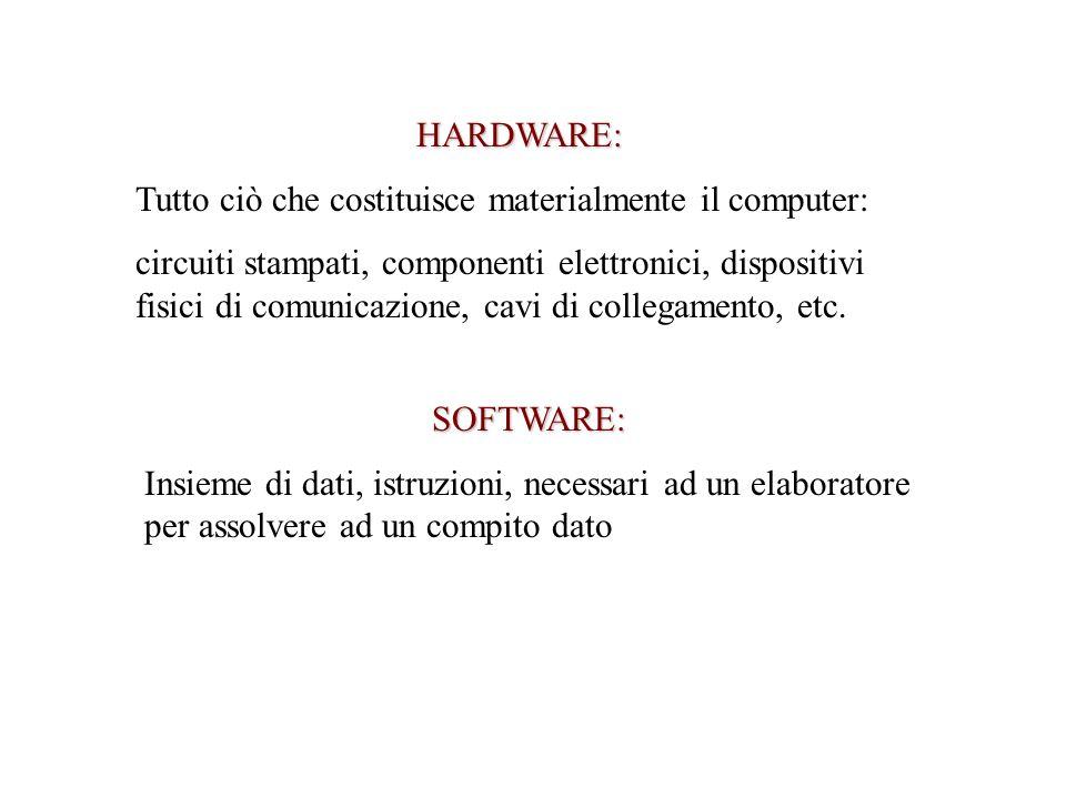 HARDWARE: Tutto ciò che costituisce materialmente il computer: circuiti stampati, componenti elettronici, dispositivi fisici di comunicazione, cavi di collegamento, etc.
