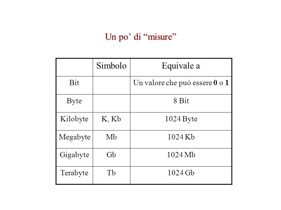 Un po di misure SimboloEquivale a BitUn valore che può essere 0 o 1 Byte8 Bit KilobyteK, Kb1024 Byte MegabyteMb1024 Kb GigabyteGb1024 Mb TerabyteTb1024 Gb