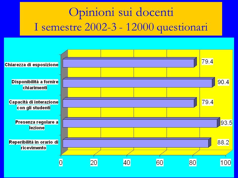 Opinioni sui docenti I semestre 2002-3 - 12000 questionari