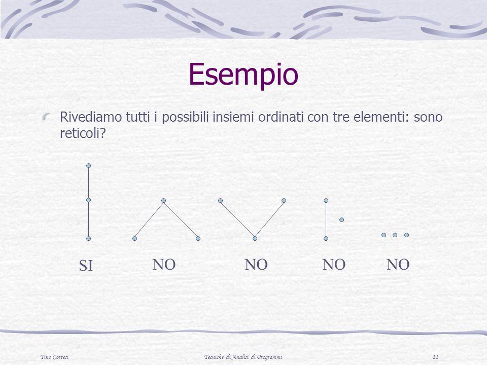 Tino CortesiTecniche di Analisi di Programmi 11 Esempio Rivediamo tutti i possibili insiemi ordinati con tre elementi: sono reticoli? SI NO