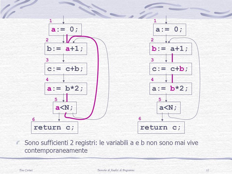 Tino CortesiTecniche di Analisi di Programmi 12 Sono sufficienti 2 registri: le variabili a e b non sono mai vive contemporaneamente a:= 0; b:= a+1; 1 2 c:= c+b; 3 a:= b*2; 4 a<N; 5 return c; 6 6 a:= 0; b:= a+1; 1 2 c:= c+b; 3 a:= b*2; 4 a<N; 5 return c;
