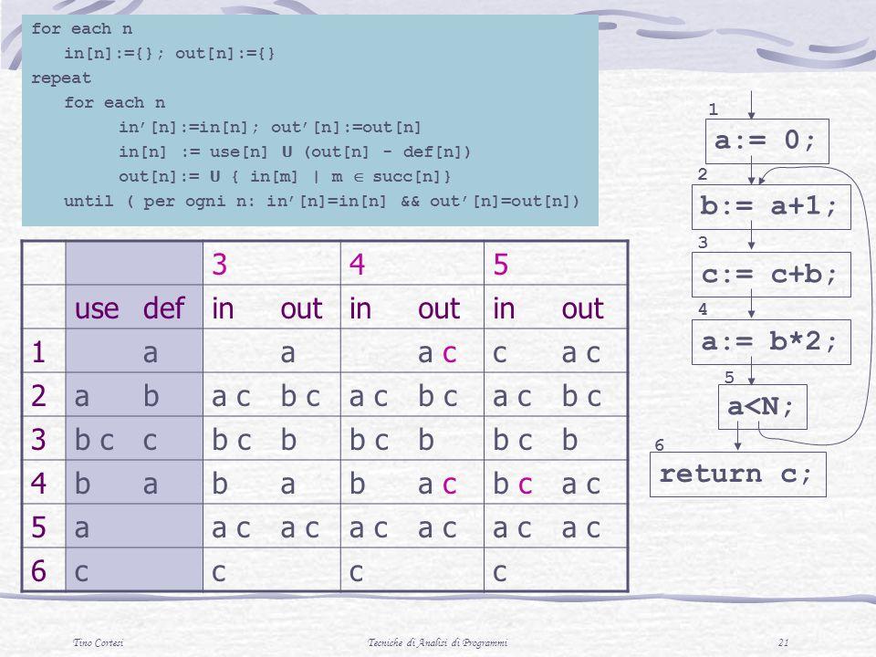 Tino CortesiTecniche di Analisi di Programmi 21 345 usedefinoutinoutinout 1aaa cc 2ab b ca cb ca cb c 3 c b b b 4bababa cb ca c 5a 6cccc for each n in[n]:={}; out[n]:={} repeat for each n in[n]:=in[n]; out[n]:=out[n] in[n] := use[n] U (out[n] - def[n]) out[n]:= U { in[m] | m succ[n]} until ( per ogni n: in[n]=in[n] && out[n]=out[n]) a:= 0; b:= a+1; 1 2 c:= c+b; 3 a:= b*2; 4 a<N; 5 return c; 6