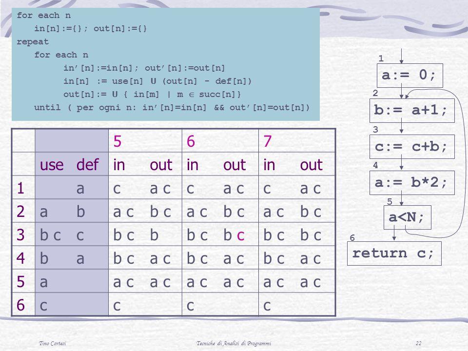 Tino CortesiTecniche di Analisi di Programmi 22 567 usedefinoutinoutinout 1aca cc c 2ab b ca cb ca cb c 3 c b 4ba a cb ca cb ca c 5a 6cccc for each n in[n]:={}; out[n]:={} repeat for each n in[n]:=in[n]; out[n]:=out[n] in[n] := use[n] U (out[n] - def[n]) out[n]:= U { in[m] | m succ[n]} until ( per ogni n: in[n]=in[n] && out[n]=out[n]) a:= 0; b:= a+1; 1 2 c:= c+b; 3 a:= b*2; 4 a<N; 5 return c; 6